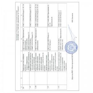 Перечень объектов и показателей страница 2